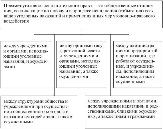 Обложка Уголовно-исполнительное право: конспект лекций