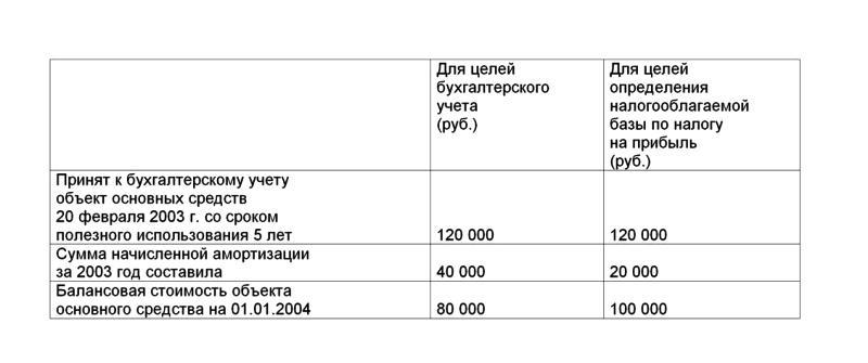 """организаций"""" ПБУ 18/02"""