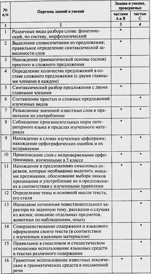 Тесты по русскому языку скачать 6 класс книгиной