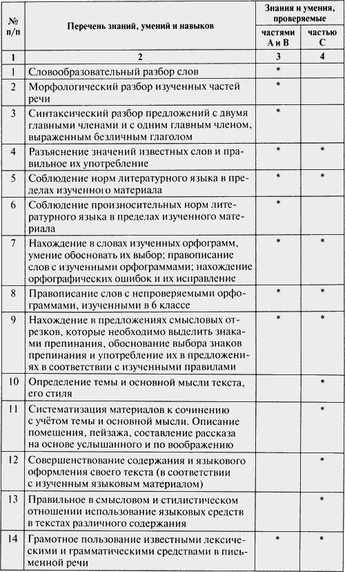 Тестовые задания по русскому языку егэ 11 класс в онлайн