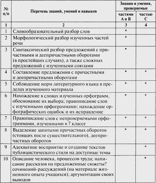 Контрольно измерительные материалы Русский язык класс  Требования к уровню подготовки учащихся