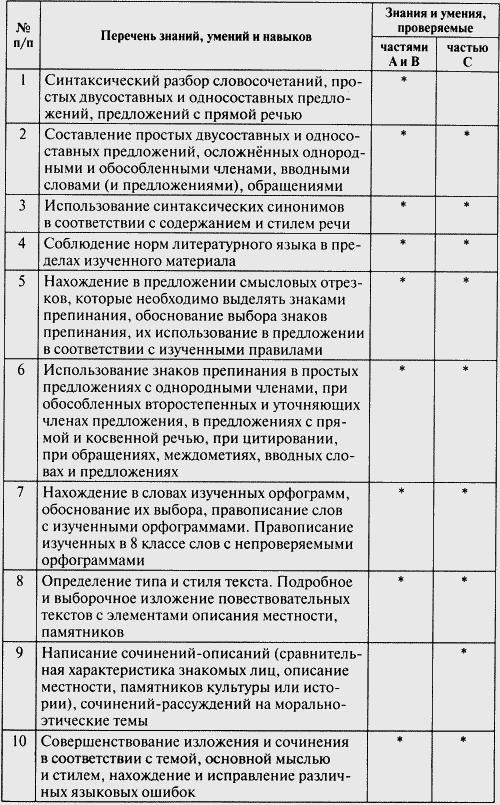 Ответы кимы по русскому языку 7 класс